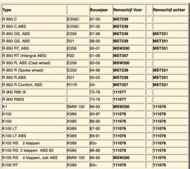 Tabellen Lucht en Oliefilters
